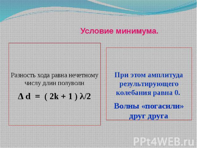 Условие минимума. Разность хода равна нечетному числу длин полуволн∆ d = ( 2k + 1 ) λ/2 При этом амплитуда результирующего колебания равна 0. Волны «погасили» друг друга