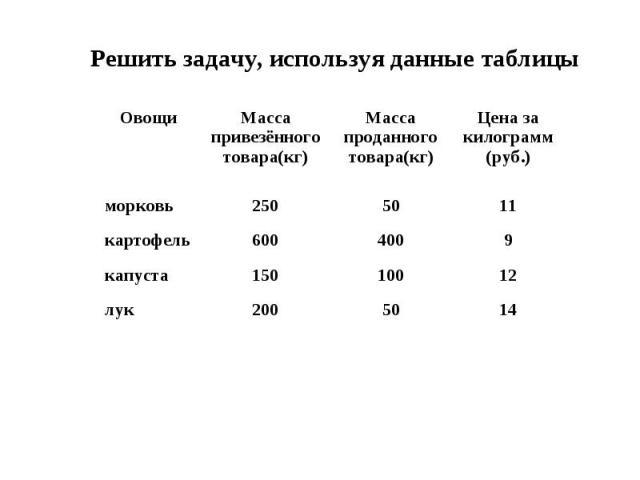 Решить задачу, используя данные таблицы