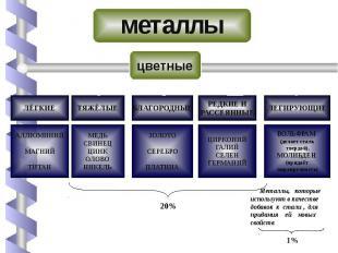 металлы цветные Металлы, которые используют в качестве добавок к стали , для при