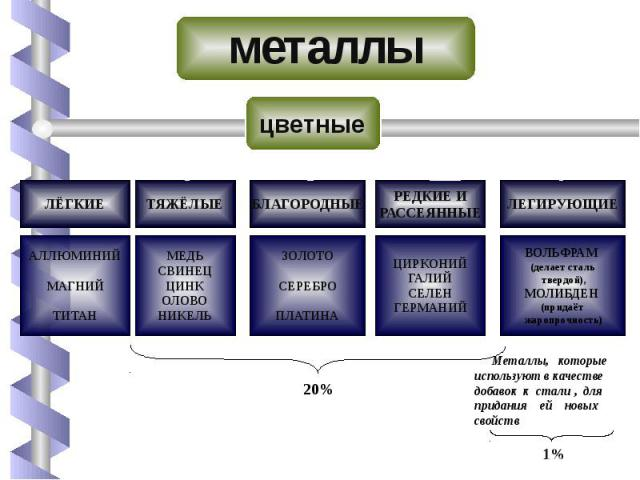 металлы цветные Металлы, которые используют в качестве добавок к стали , для придания ей новыхсвойств