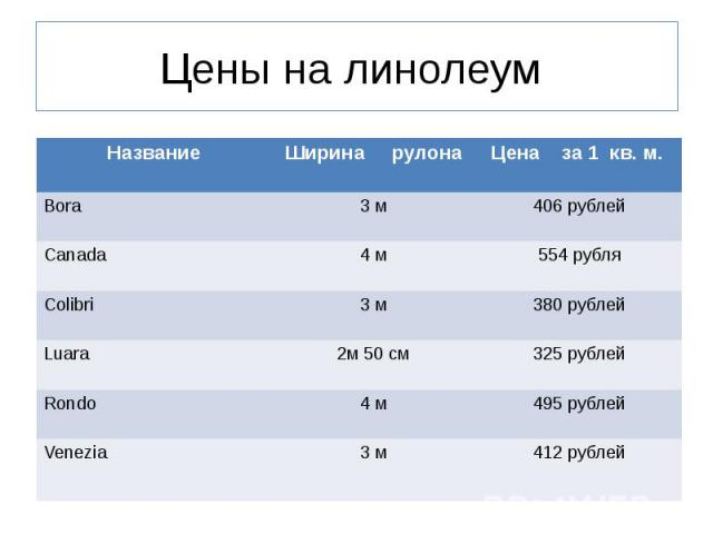 Цены на линолеум