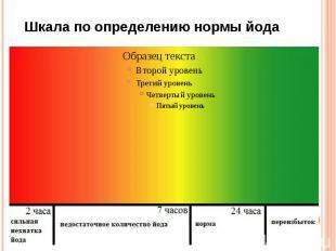 Шкала по определению нормы йода