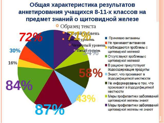 Общая характеристика результатов анкетирования учащихся 8-11-х классов на предмет знаний о щитовидной железе