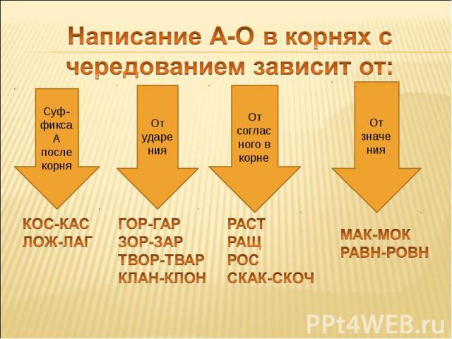 Написание А-О в корнях с чередованием зависит от: Суф-фикса А после корня КОС-КАСЛОЖ-ЛАГ От ударения ГОР-ГАРЗОР-ЗАРТВОР-ТВАРКЛАН-КЛОН От согласного в корне РАСТРАЩРОССКАК-СКОЧ От значения МАК-МОКРАВН-РОВН