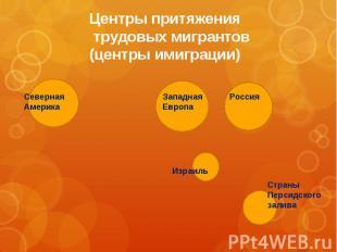 Центры притяжения трудовых мигрантов(центры имиграции)