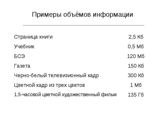 Примеры объёмов информации