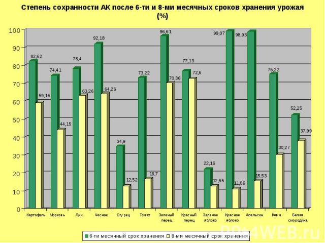 Степень сохранности АК после 6-ти и 8-ми месячных сроков хранения урожая(%)
