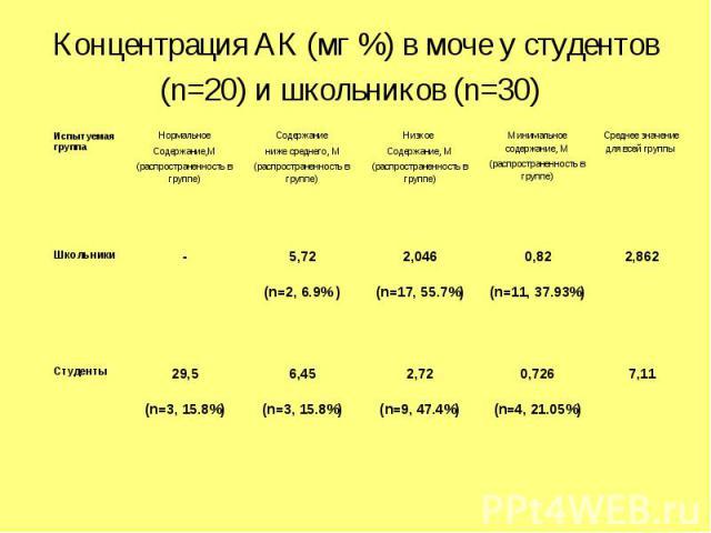 Концентрация АК (мг %) в моче у студентов (n=20) и школьников (n=30)