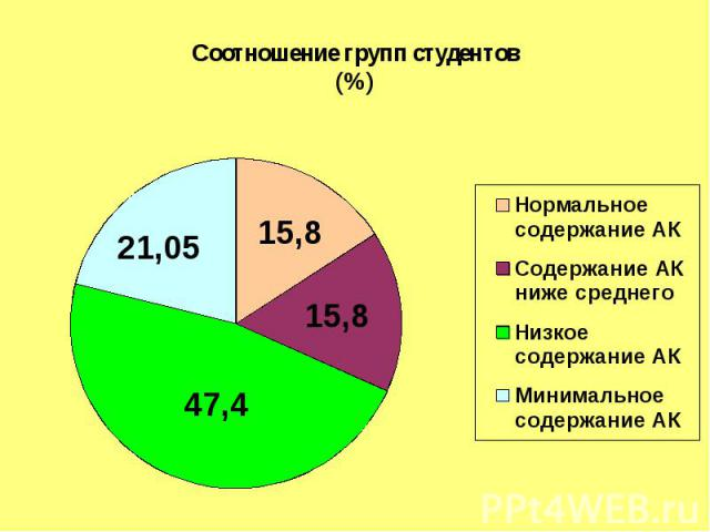 Соотношение групп студентов(%)