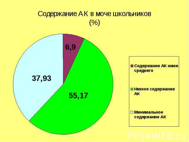 Содержание АК в моче школьников(%)