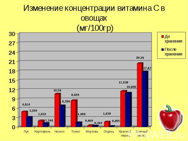 Изменение концентрации витамина С в овощах (мг/100гр)