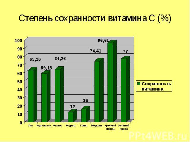 Степень сохранности витамина С (%)