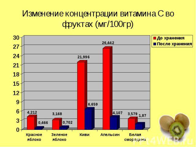 Изменение концентрации витамина С во фруктах (мг/100гр)