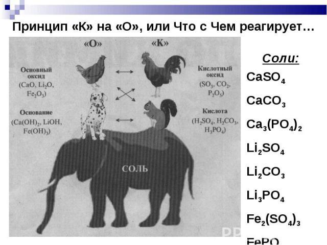Принцип «К» на «О», или Что с Чем реагирует… Соли:CaSO4CaCO3Ca3(PO4)2Li2SO4Li2CO3Li3PO4Fe2(SO4)3FePO4