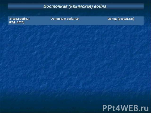 Восточная (Крымская) война