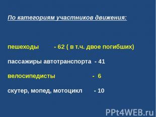 По категориям участников движения:пешеходы - 62 ( в т.ч. двое погибших)пассажи