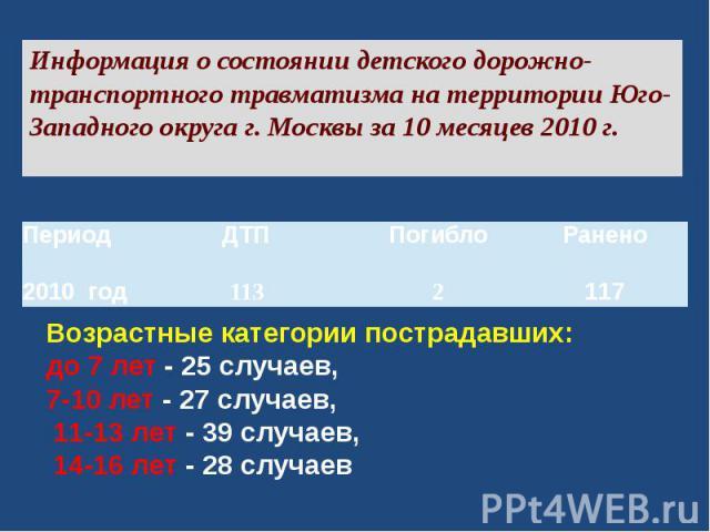 Информация о состоянии детского дорожно-транспортного травматизма на территории Юго-Западного округа г. Москвы за 10 месяцев 2010 г. Возрастные категории пострадавших:до 7 лет - 25 случаев, 7-10 лет - 27 случаев, 11-13 лет - 39 случаев, 14-16 лет -…
