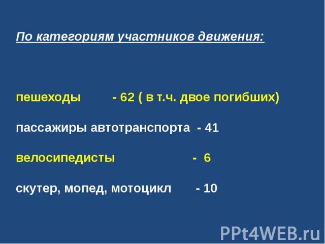 По категориям участников движения:пешеходы - 62 ( в т.ч. двое погибших)пассажиры автотранспорта - 41велосипедисты - 6скутер, мопед, мотоцикл - 10