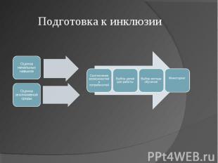 Подготовка к инклюзии Оценка начальных навыковОценка инклюзивной среды Соотнесен