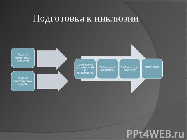 Подготовка к инклюзии Оценка начальных навыковОценка инклюзивной среды Соотнесение возможностей и потребностейВыбор целей для работыВыбор метода обученияМониторинг