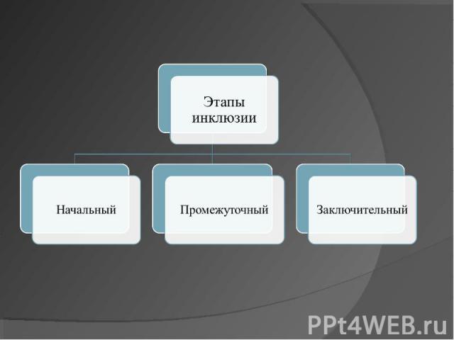 Этапы инклюзииНачальныйПромежуточныйЗаключительный