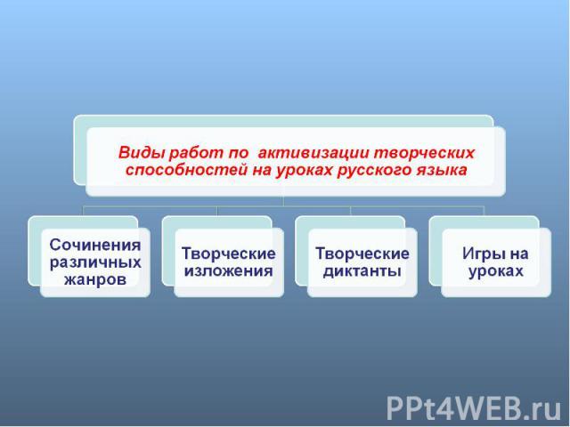 Виды работ по активизации творческих способностей на уроках русского языкаСочинения различных жанровТворческие изложенияТворческие диктантыИгры на уроках