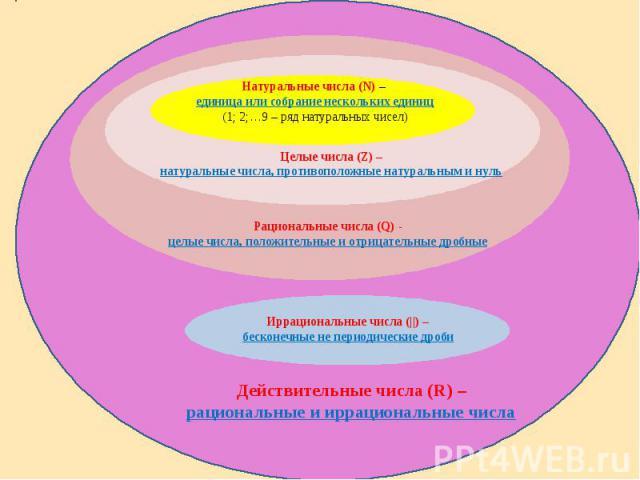 Натуральные числа (N) – единица или собрание нескольких единиц(1; 2;…9 – ряд натуральных чисел) Целые числа (Z) –натуральные числа, противоположные натуральным и нуль Рациональные числа (Q) -целые числа, положительные и отрицательные дробные Иррацио…