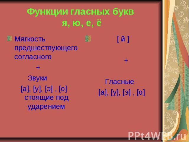 Функции гласных букв я, ю, е, ё Мягкость предшествующего согласного + Звуки [а], [у], [э] , [о] стоящие под ударением [ й ] +Гласные [а], [у], [э] , [о]