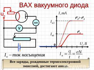 ВАХ вакуумного диода Все заряды, рожденные термоэлектронной эмиссией, достигают