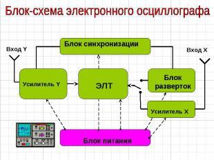Блок-схема электронного осциллографа