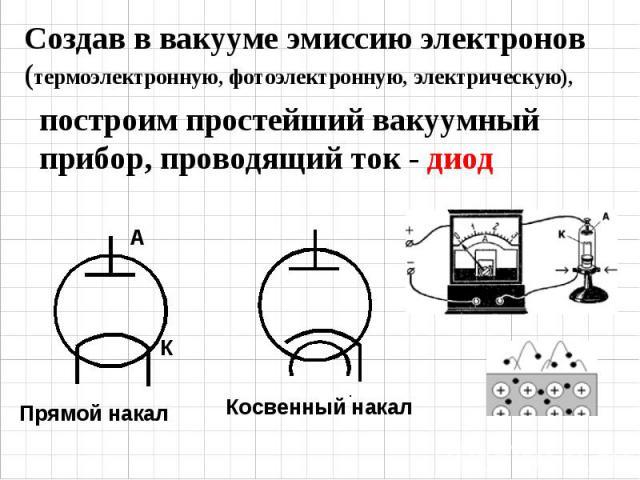 Создав в вакууме эмиссию электронов (термоэлектронную, фотоэлектронную, электрическую), построим простейший вакуумный прибор, проводящий ток - диод Прямой накал Косвенный накал