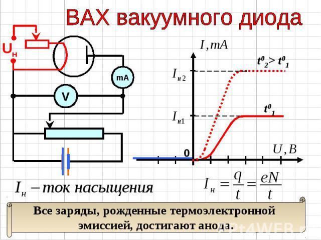 ВАХ вакуумного диода Все заряды, рожденные термоэлектронной эмиссией, достигают анода.