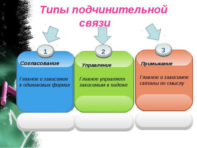 Типы подчинительной связи Согласование Управление Примыкание
