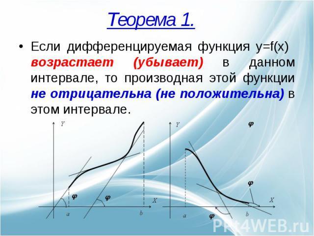 Если дифференцируемая функция y=f(x) возрастает (убывает) в данном интервале, то производная этой функции не отрицательна (не положительна) в этом интервале.