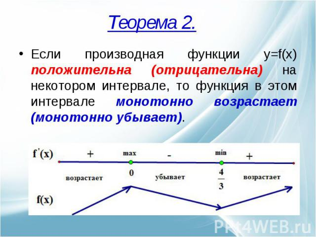 Если производная функции y=f(x) положительна (отрицательна) на некотором интервале, то функция в этом интервале монотонно возрастает (монотонно убывает).