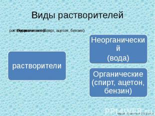 Виды растворителей растворителиНеорганический(вода)Органические (спирт, ацетон,
