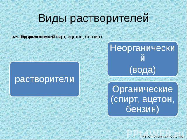 Виды растворителей растворителиНеорганический(вода)Органические (спирт, ацетон, бензин)