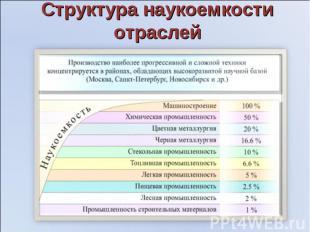 Структура наукоемкости отраслей