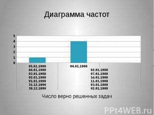 Диаграмма частот Число верно решенных задач