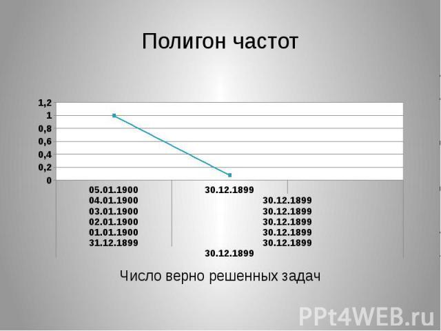 Полигон частот Число верно решенных задач