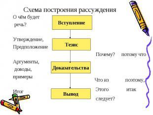 Схема построения рассуждения О чём будет речь? Утверждение,ПредположениеАргумент
