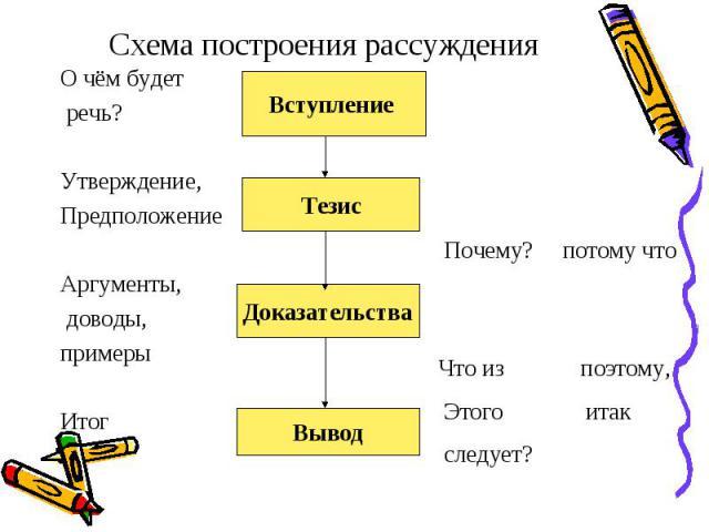 Схема построения рассуждения О чём будет речь? Утверждение,ПредположениеАргументы, доводы, примерыИтог Что из поэтому, Этого итак следует?