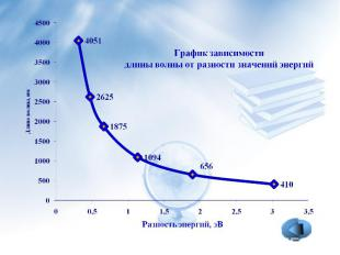 График зависимости длины волны от разности значений энергий
