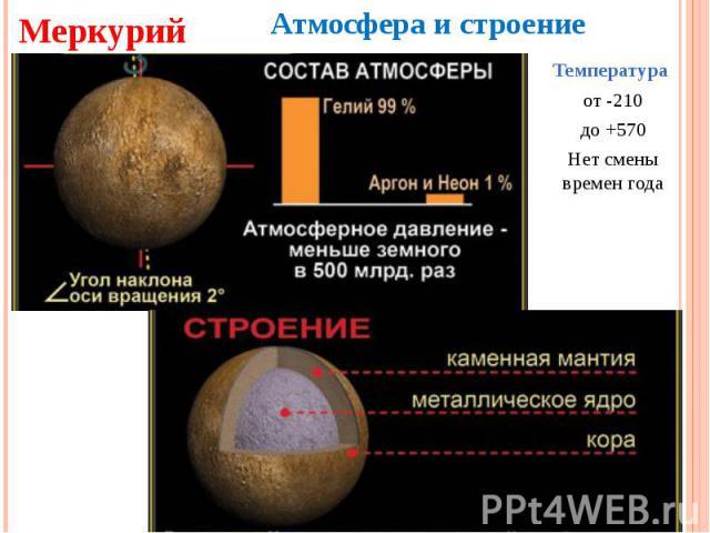 Меркурий Атмосфера и строение Температура от -210до +570Нет смены времен года
