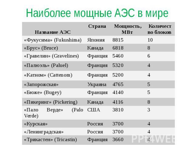 Наиболее мощные АЭС в мире