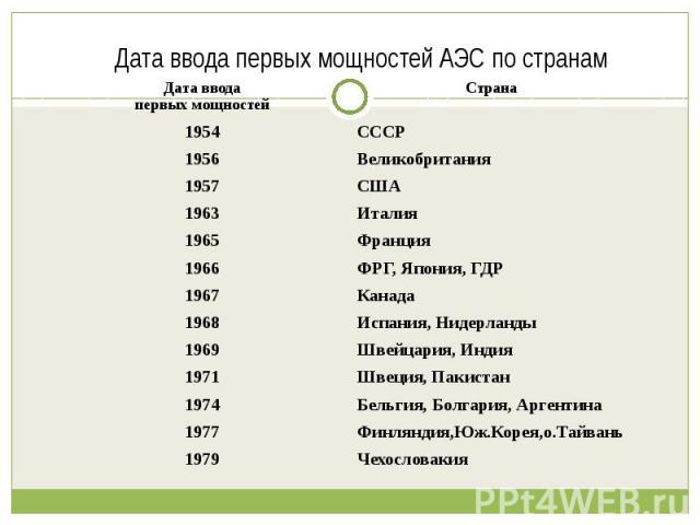 Дата ввода первых мощностей АЭС по странам