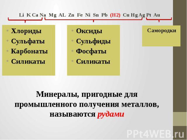 Li K Ca Na Mg AL Zn Fe Ni Sn Pb (H2) Cu Hg Ag Pt Au ХлоридыСульфатыКарбонатыСиликаты ОксидыСульфидыФосфаты Силикаты Самородки Минералы, пригодные для промышленного получения металлов, называются рудами