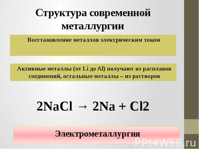 Структура современной металлургии Восстановление металлов электрическим током Активные металлы (от Li до Al) получают из расплавов соединений, остальные металлы – из растворов 2NaCl → 2Na + Cl2 Электрометаллургия