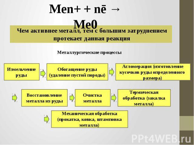 Men+ + nē → Me0 Чем активнее металл, тем с большим затруднением протекает данная реакция