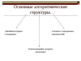 Основные алгоритмические структуры. Линейный алгоритм Алгоритм с повторением(сле